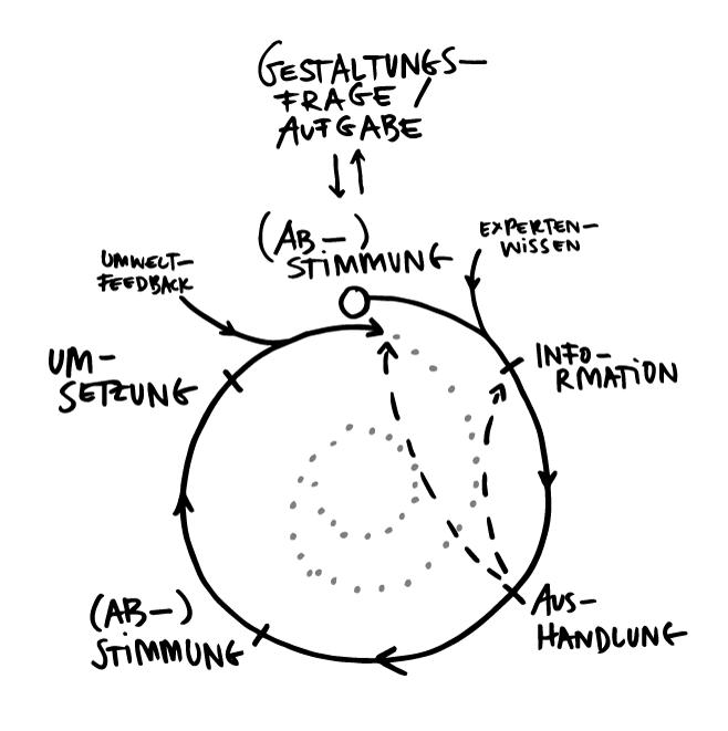(Ab-)  Stimmungs-Strudel