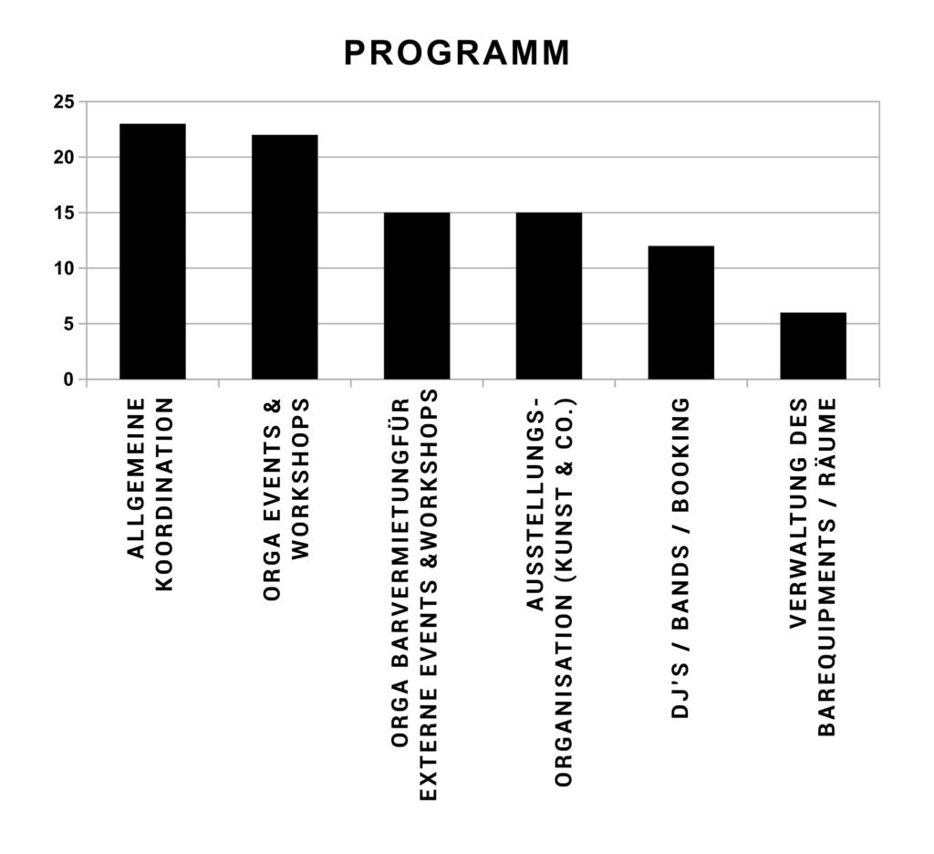 Programm-Aufgaben