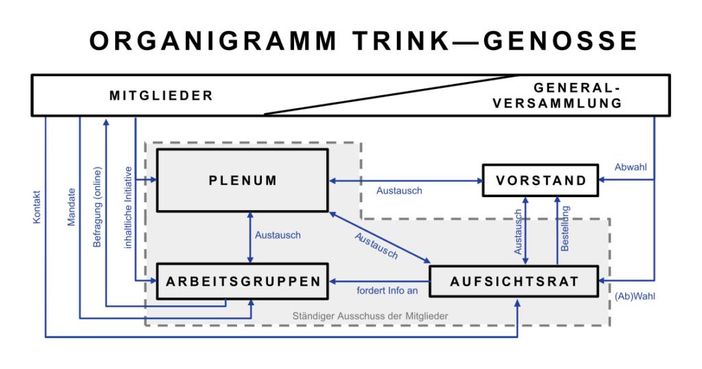 Organigramm Trink—Genosse