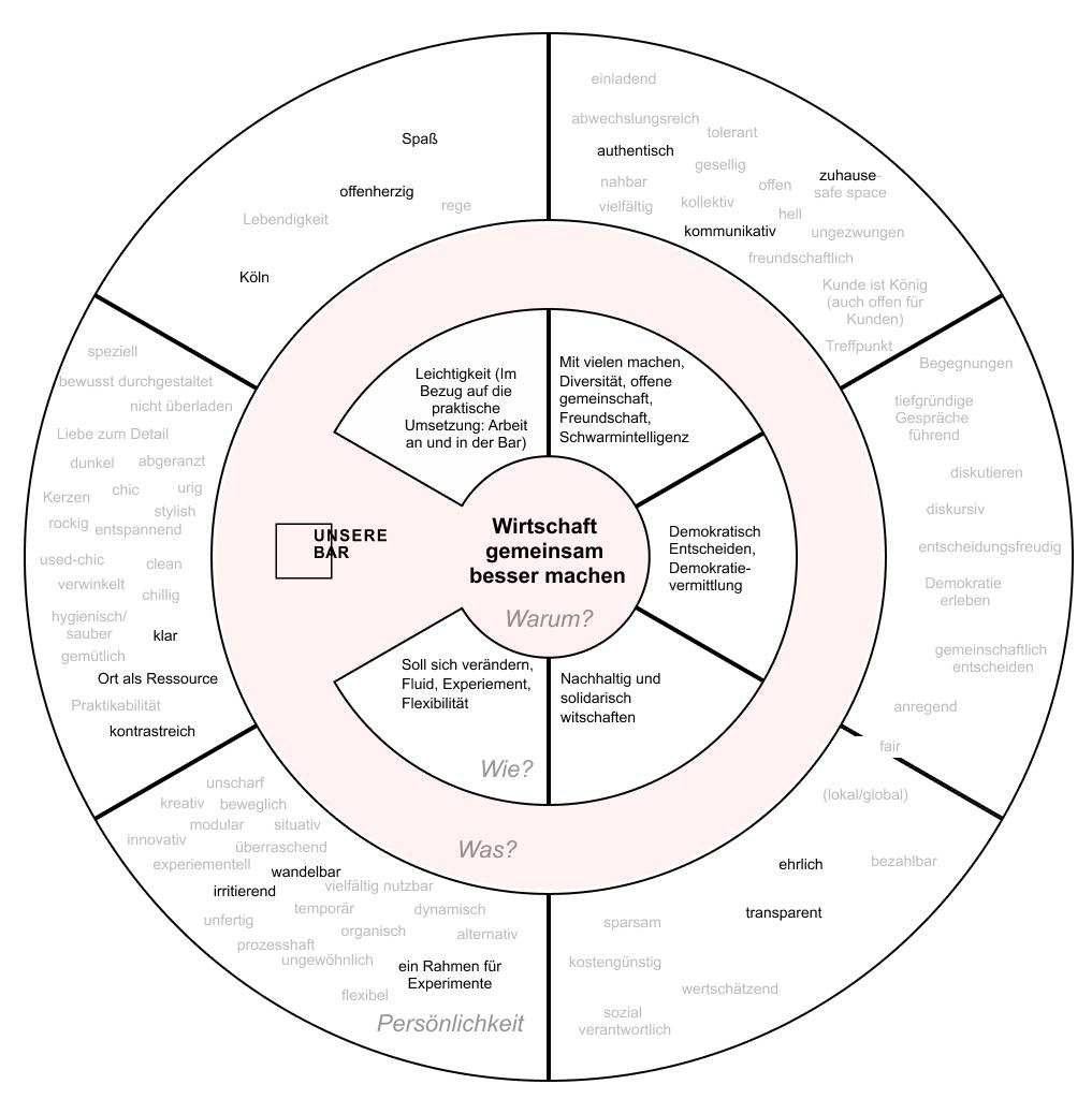 Kern, Werte, Prinzipien & Eigenschaften von Trink—Genosse