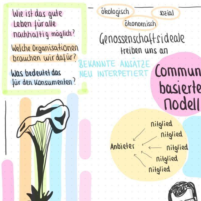 Sketchnotes WeThinkingForum 2019 Oberursel - 3